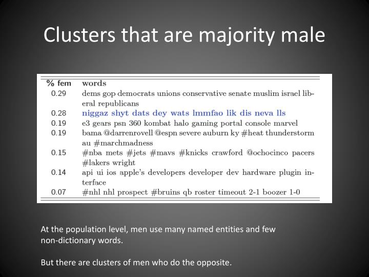 Clusters that are majority male