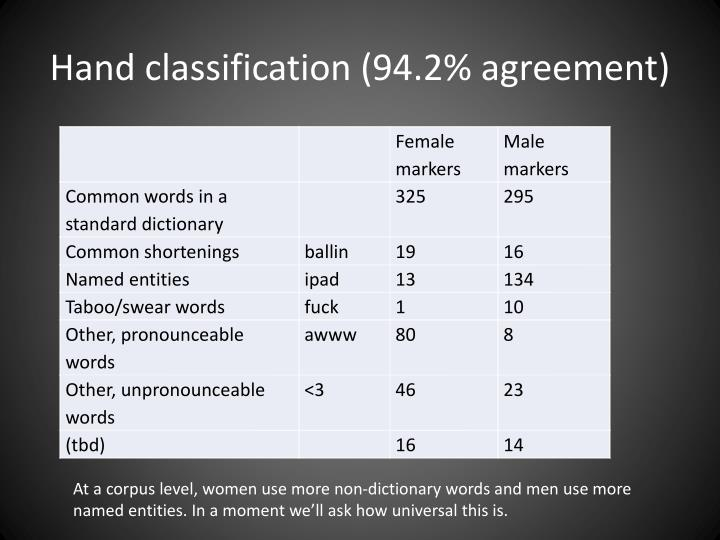 Hand classification (94.2% agreement)