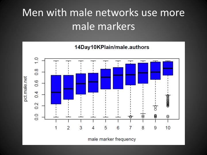 Men with male networks use more male markers