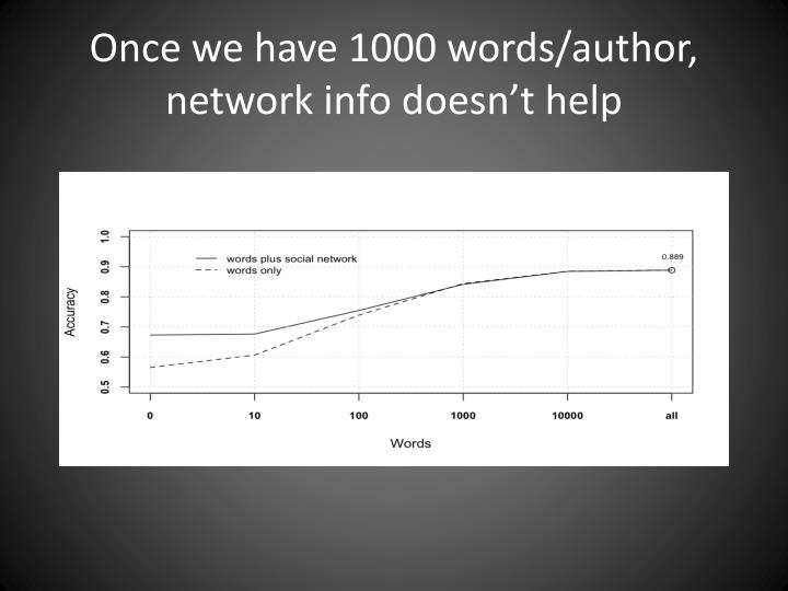 Once we have 1000 words/author, network info doesn't help