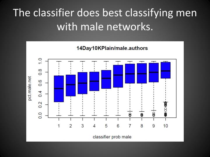 The classifier does best classifying