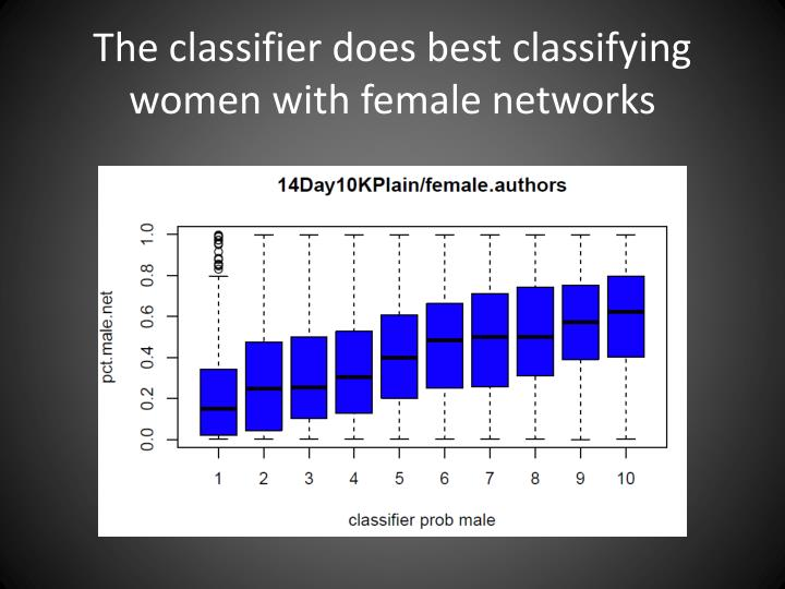The classifier does best classifying women with female