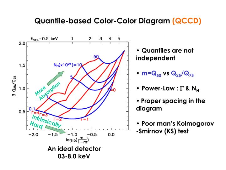 Quantile-based Color-Color Diagram