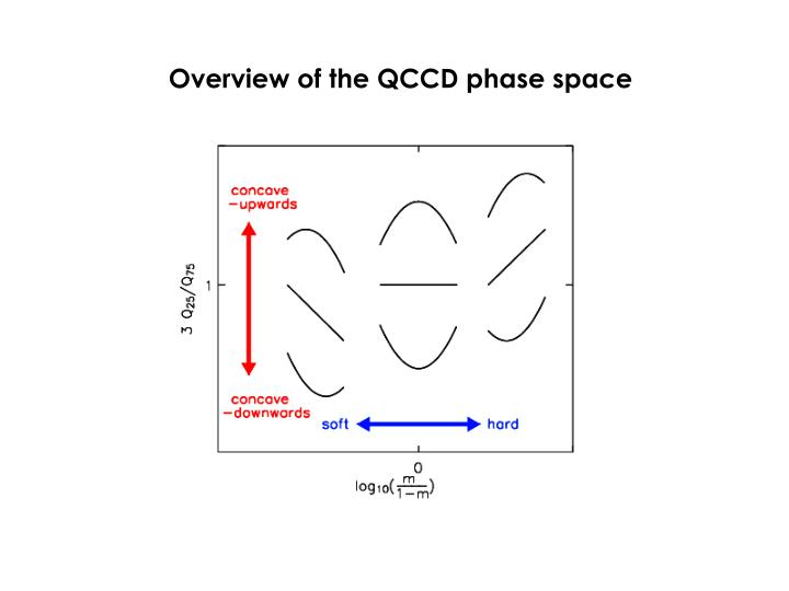 Overview of the QCCD phase space