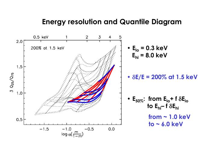 Energy resolution and Quantile Diagram
