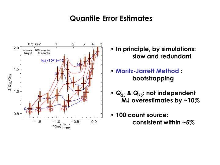 Quantile Error Estimates