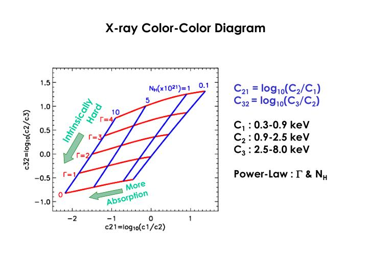 X-ray Color-Color Diagram