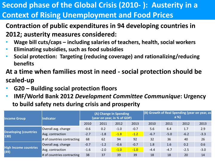 Second phase of the Global Crisis (2010- ):  Austerity in a Context of Rising Unemployment and Food