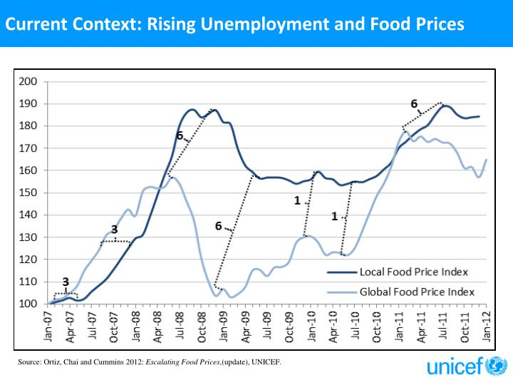 Current Context: Rising Unemployment and Food