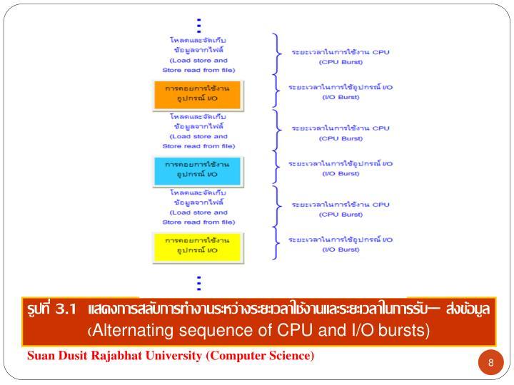 รูปที่ 3.1  แสดงการสลับการทำงานระหว่างระยะเวลาใช้งานและระยะเวลาในการรับ