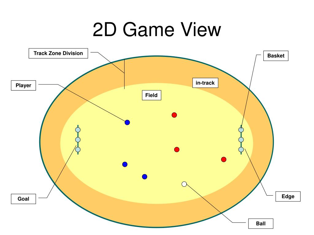 2D Game View
