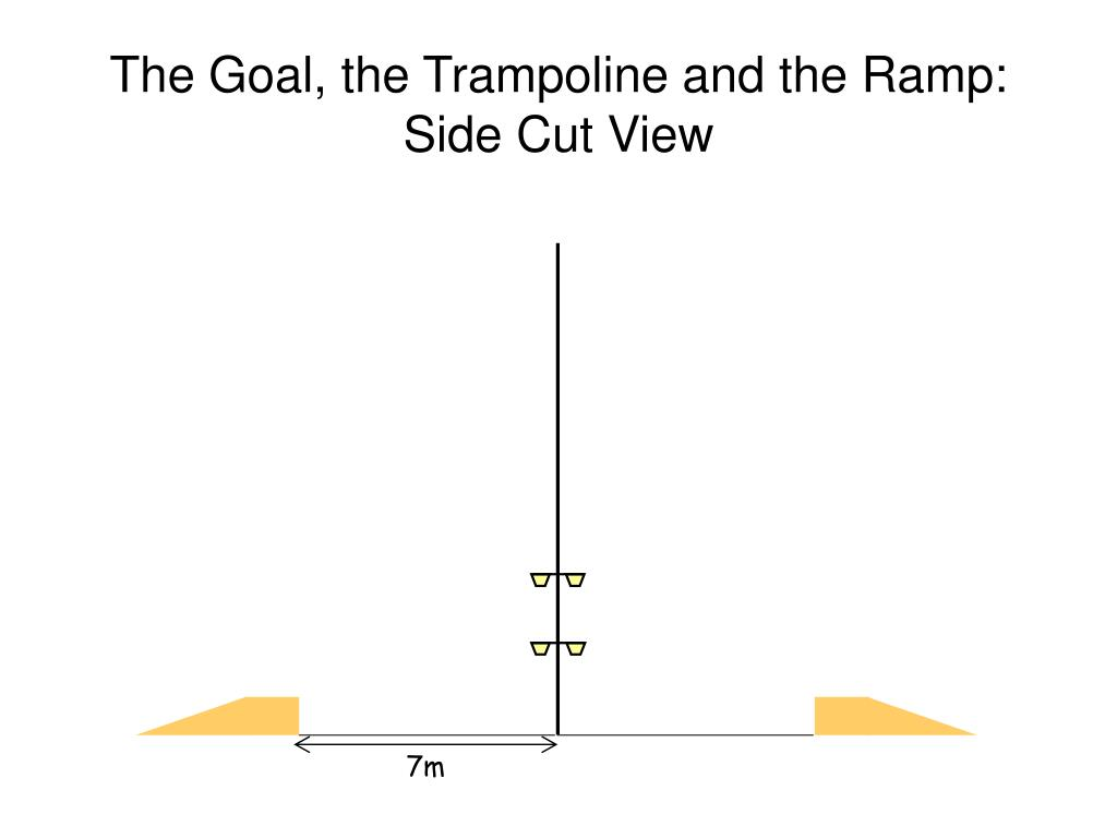 The Goal, the Trampoline and the Ramp: