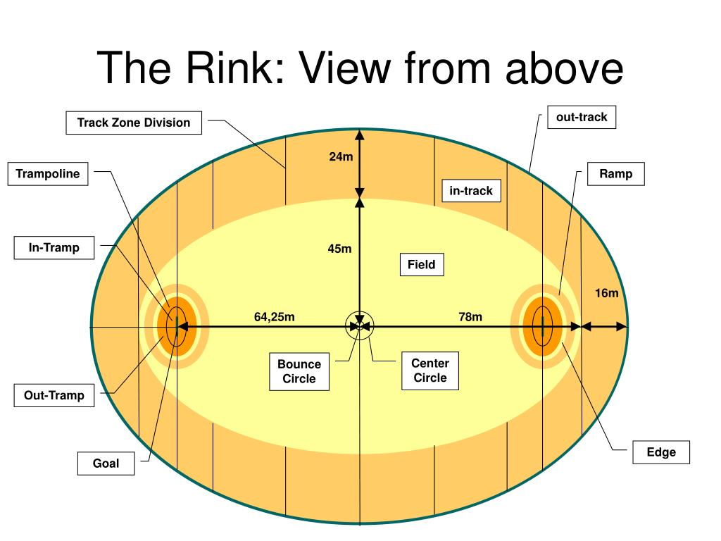 The Rink: View from above