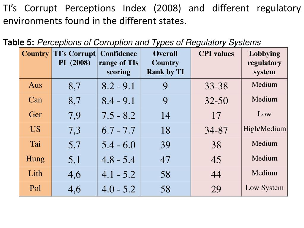 TI's Corrupt Perceptions Index (2008) and different regulatory environments found in the different states.