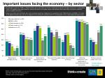important issues facing the economy by sector