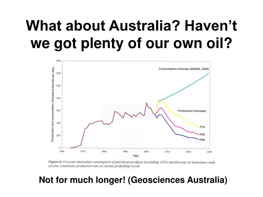 What about Australia? Haven't we got plenty of our own oil?