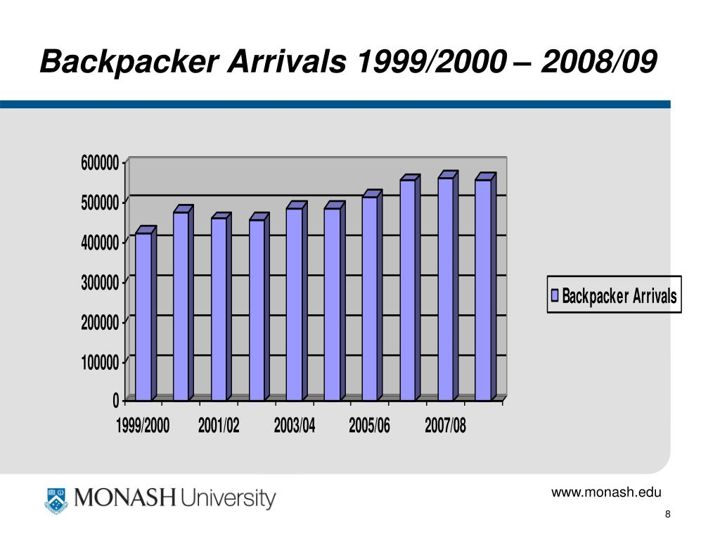 Backpacker Arrivals 1999/2000 – 2008/09