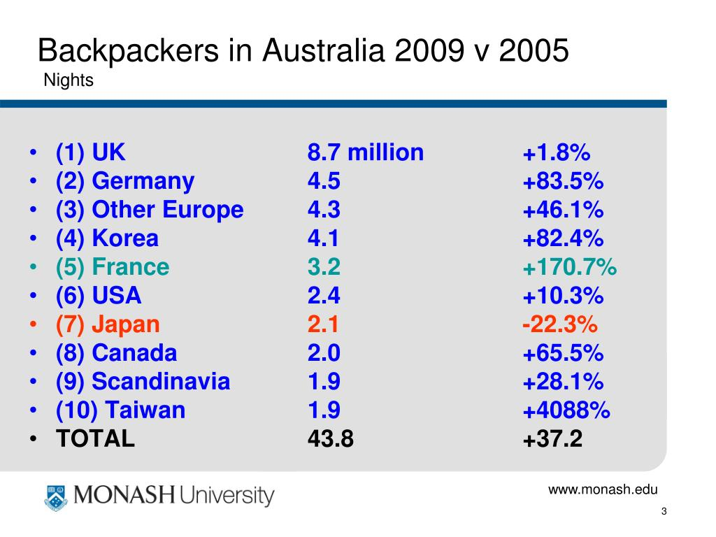 Backpackers in Australia 2009 v 2005