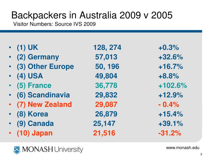 Backpackers in australia 2009 v 2005 visitor numbers source ivs 2009