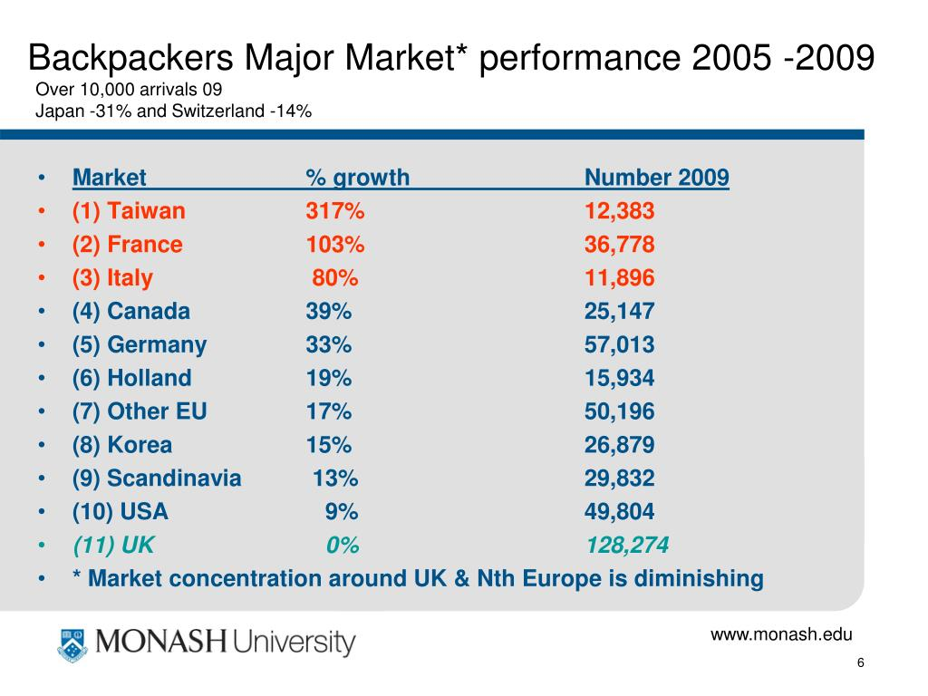 Backpackers Major Market* performance 2005 -2009