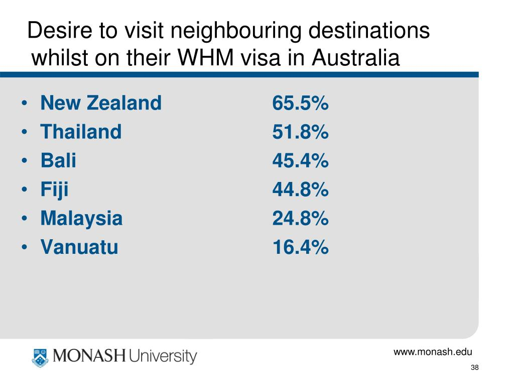 Desire to visit neighbouring destinations whilst on their WHM visa in Australia