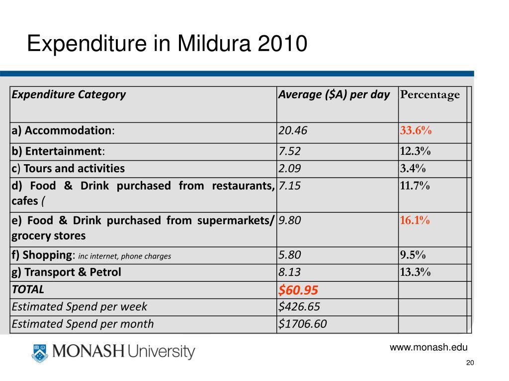 Expenditure in Mildura 2010