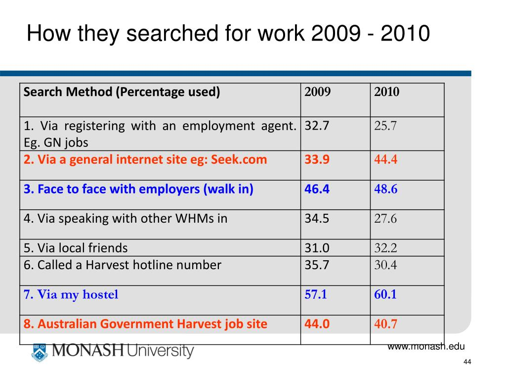 How they searched for work 2009 - 2010