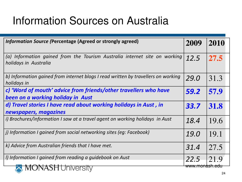 Information Sources on Australia