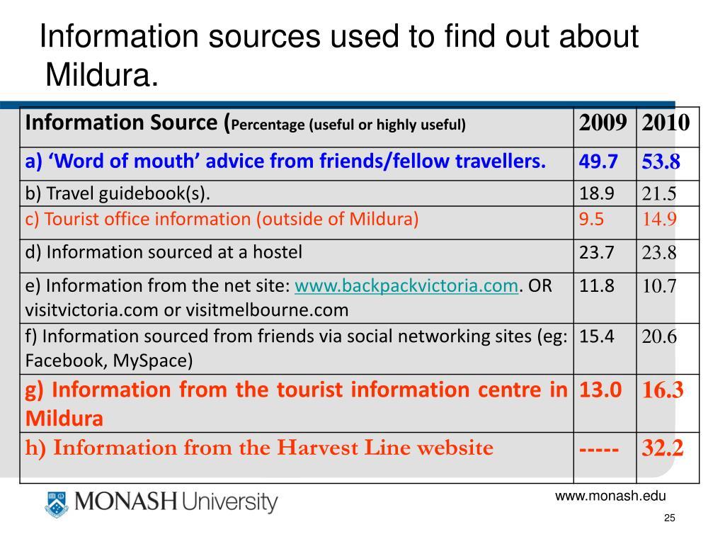 Information sources used to find out about Mildura.