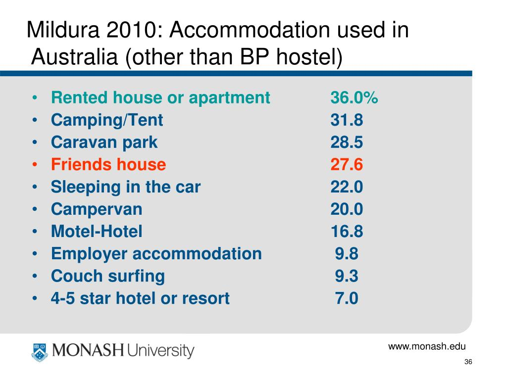 Mildura 2010: Accommodation used in Australia (other than BP hostel)