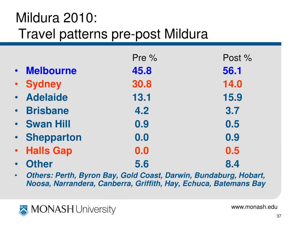 Mildura 2010: