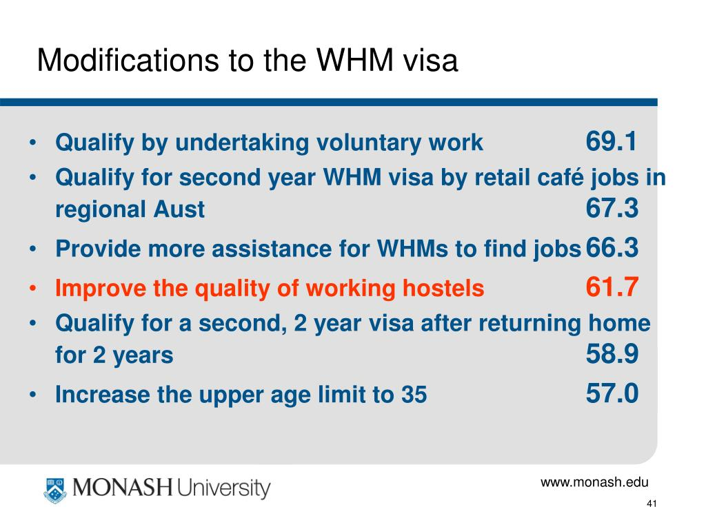 Modifications to the WHM visa