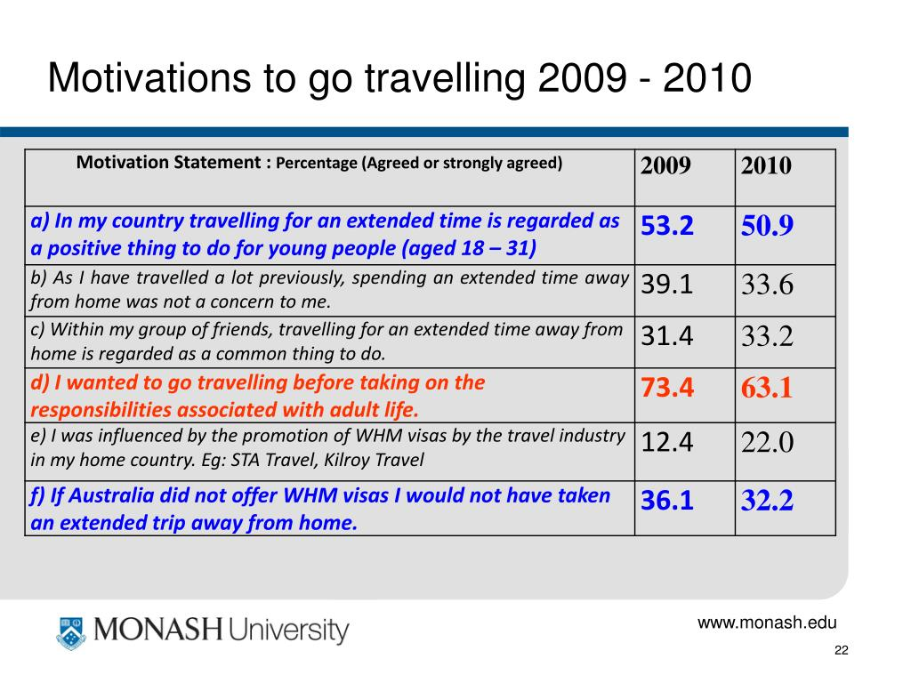 Motivations to go travelling 2009 - 2010