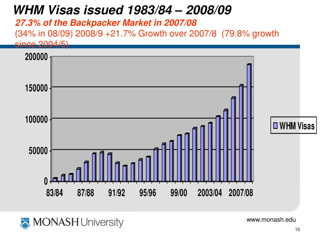 WHM Visas issued 1983/84 – 2008/09