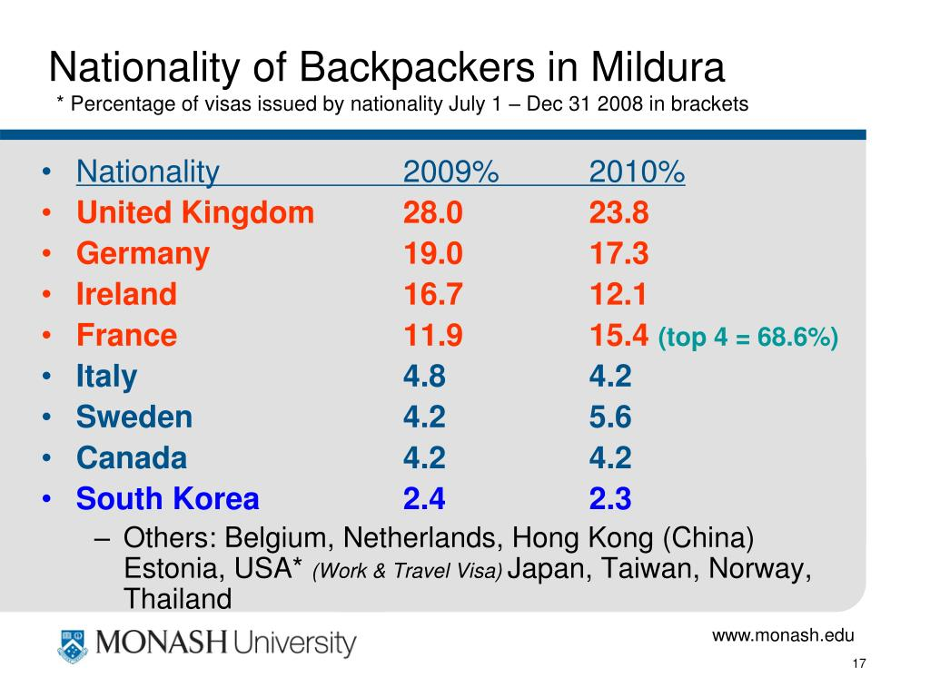 Nationality of Backpackers in Mildura