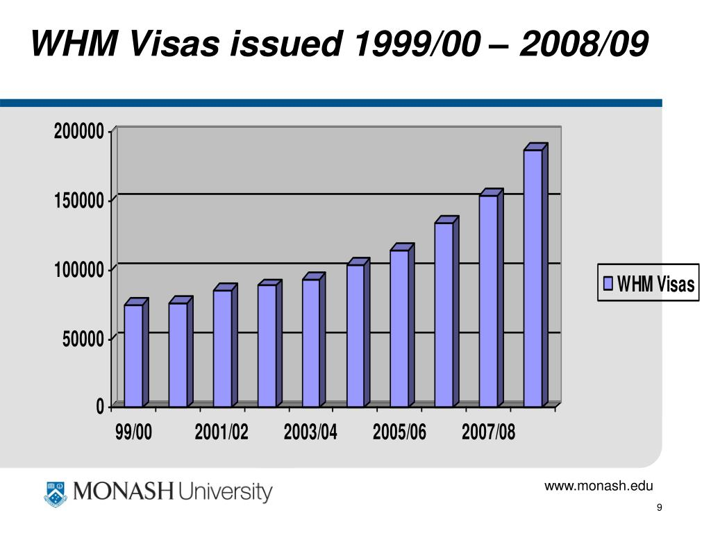 WHM Visas issued 1999/00 – 2008/09