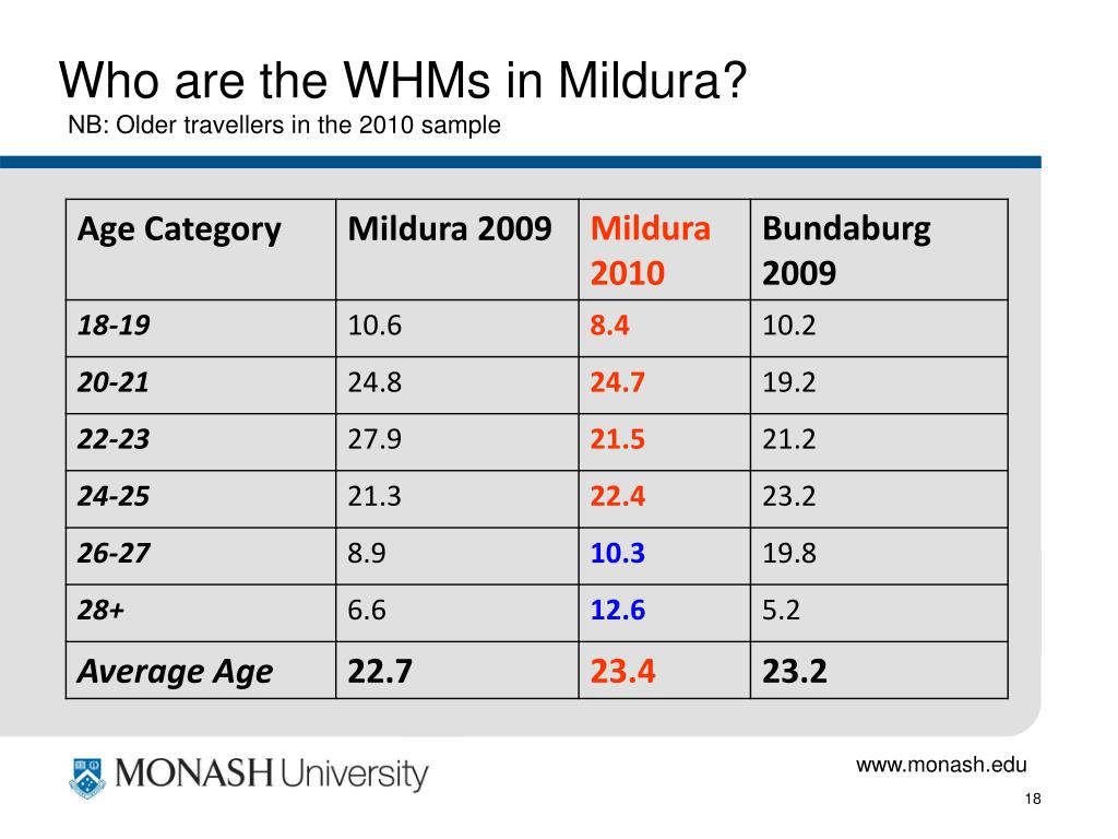 Who are the WHMs in Mildura?