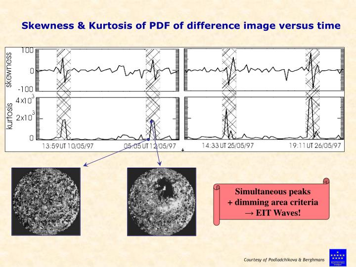 Skewness & Kurtosis of PDF of difference image versus time