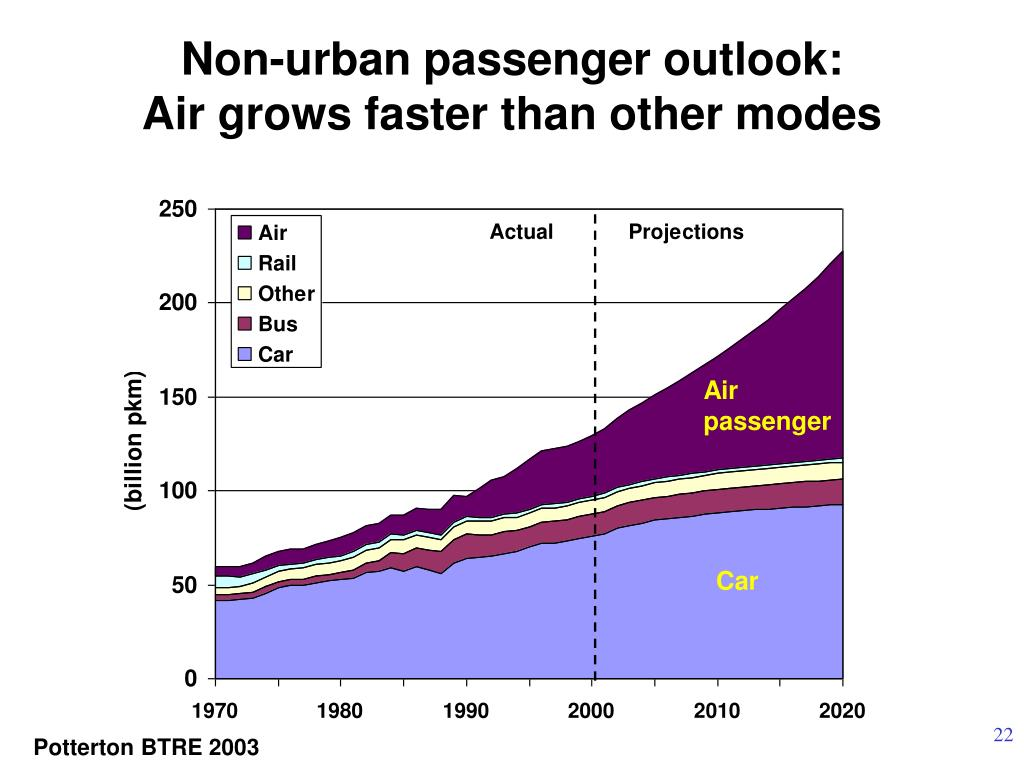 Non-urban passenger outlook: