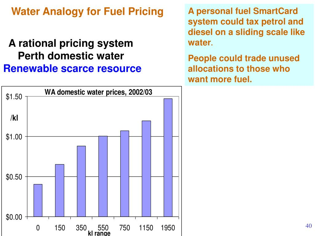 Water Analogy for Fuel Pricing