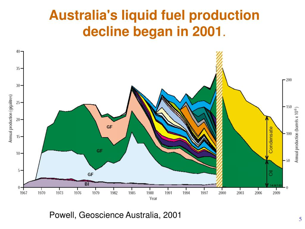 Australia's liquid fuel production decline began in 2001