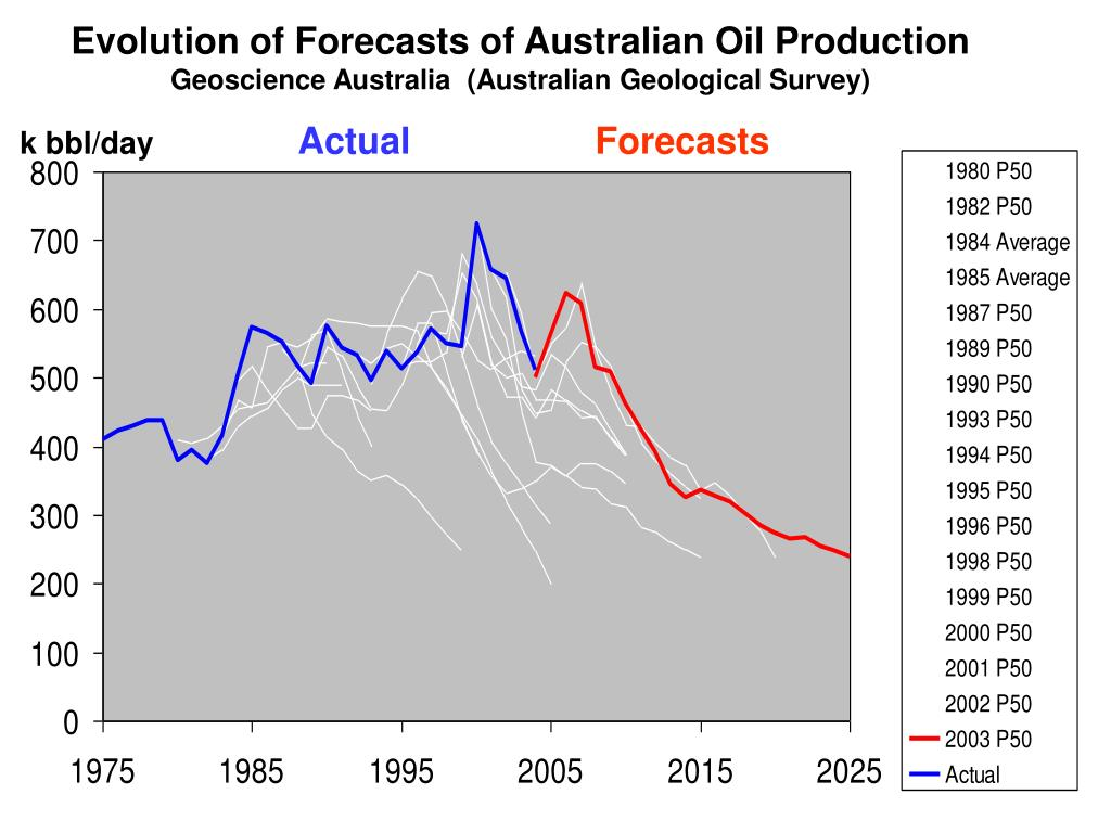 Evolution of Forecasts of Australian Oil Production