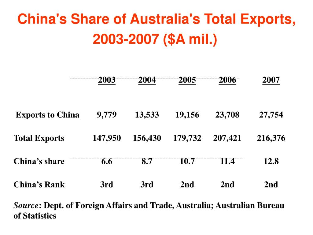 China's Share of Australia's Total Exports, 2003-2007 ($A mil.)