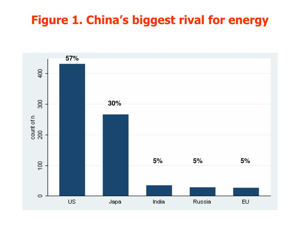 Figure 1. China's biggest rival for energy