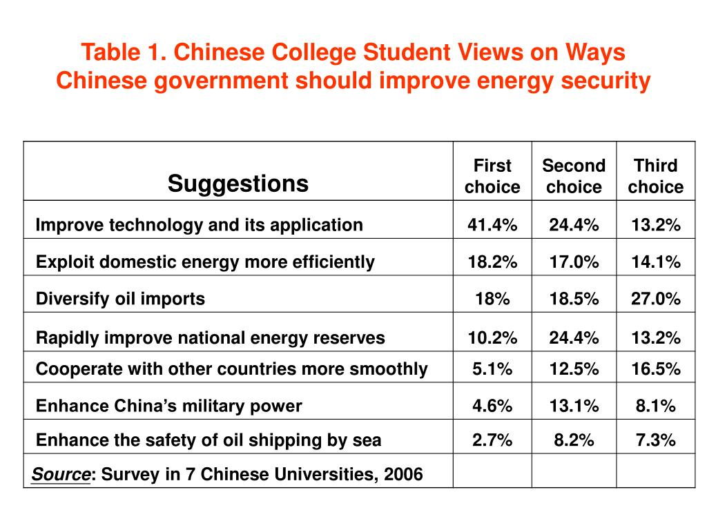 Table 1. Chinese College Student Views on Ways Chinese