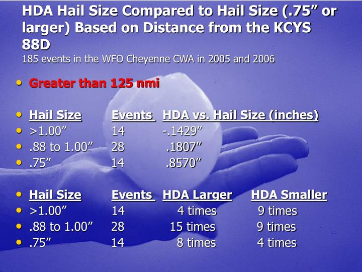 "HDA Hail Size Compared to Hail Size (.75"" or"