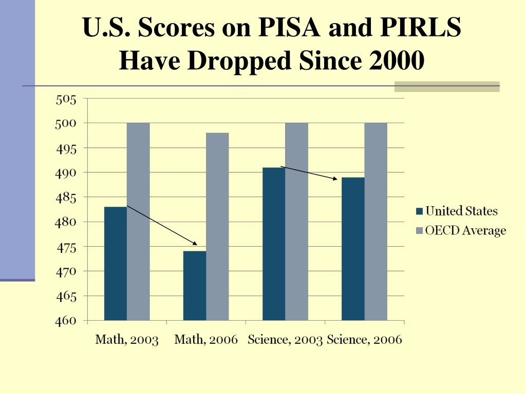 U.S. Scores on PISA and PIRLS Have Dropped Since 2000
