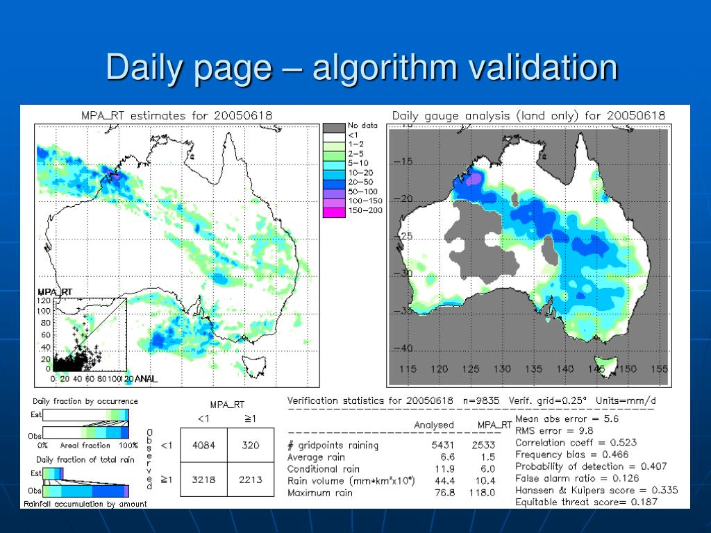 Daily page – algorithm validation