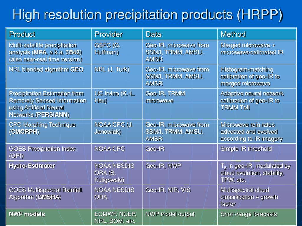 High resolution precipitation products (HRPP)
