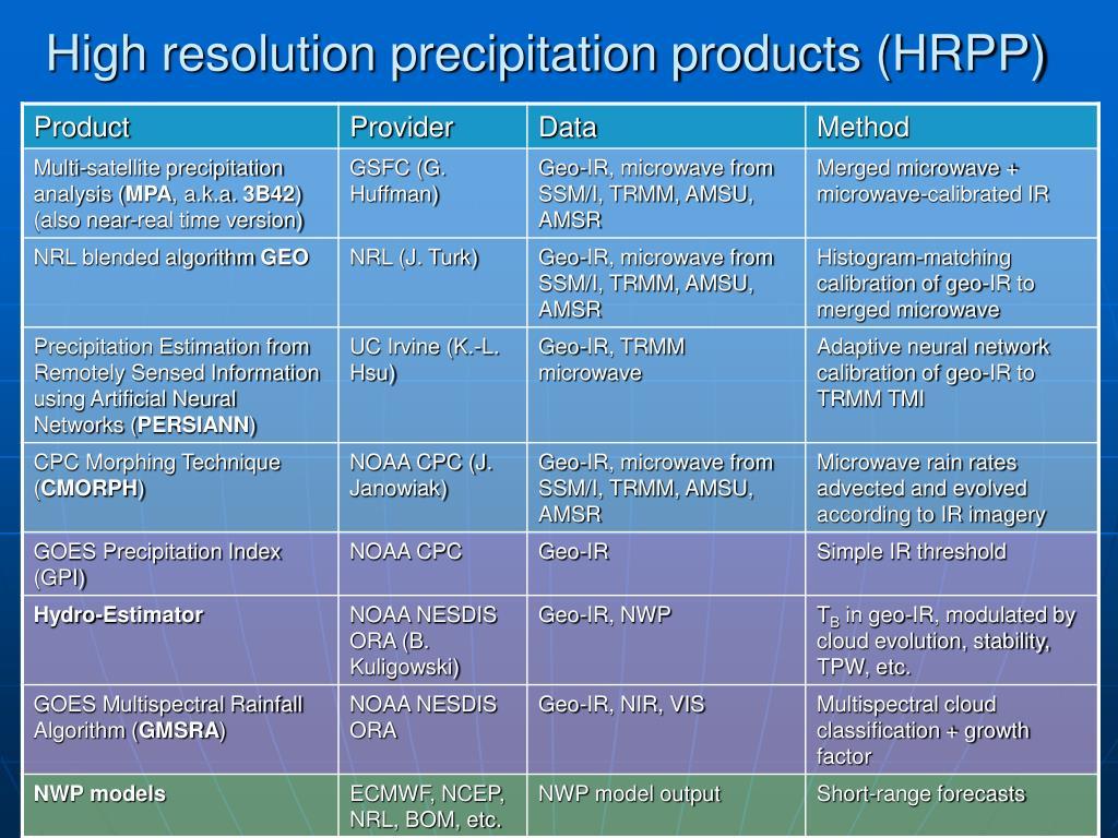 High resolution precipitation products (HRPP)